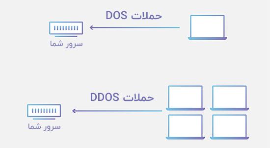 تفاوت بین حملات DOS و DDOS