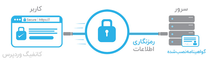 امنیت اطلاعات کاربر به بهبود سئو سایت کمک می کند