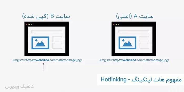 مفهوم هات لینکینگ یا Hotlinking